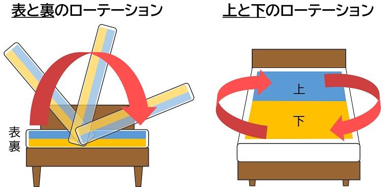 マットレスのローテーションの方法