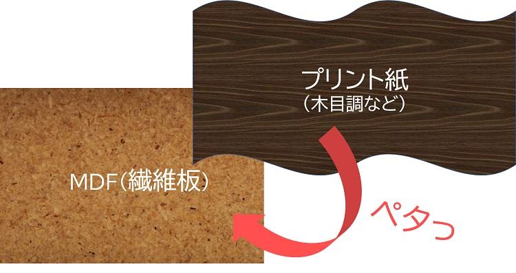 プリント紙化粧繊維板