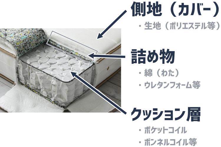 スプリングコイルマットレスの構造