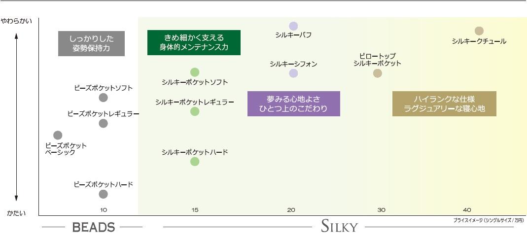 マットレスラインナップ(日本ベッド)