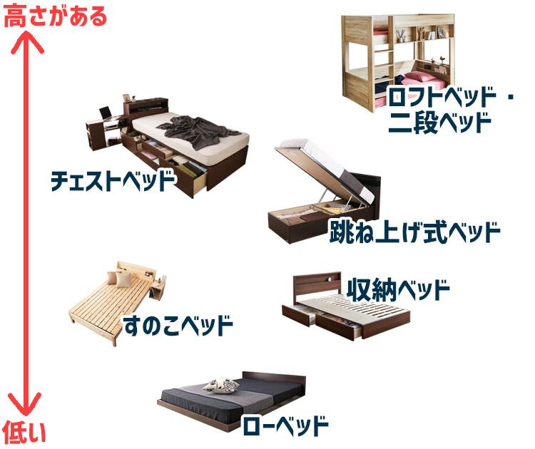 ベッドフレームごとの高さ比較図