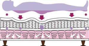 ダブルクッションの体圧分散