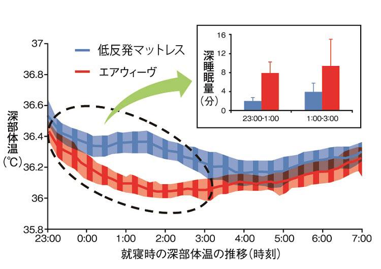 深部体温のグラフ