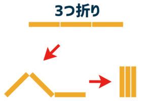 3つ折り(図)