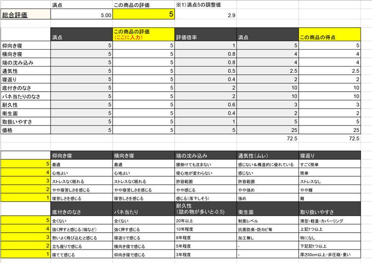 マットレスの評価表(価格は非公開)