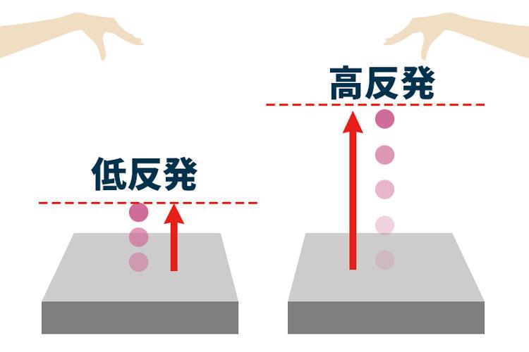低反発と高反発