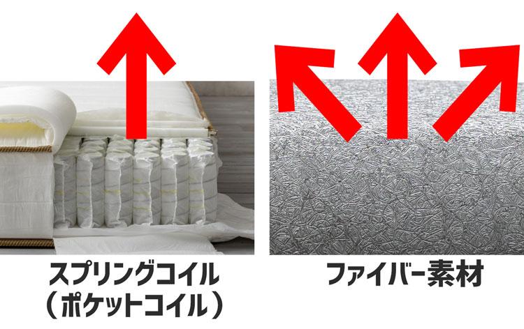 スプリングコイルとファイバー素材の反発方向性