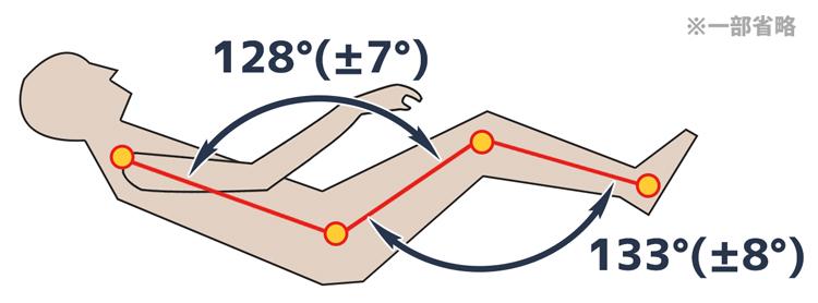 中立姿勢の条件(一部省略)